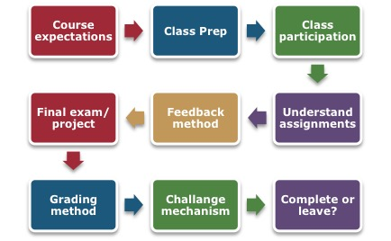 course cycle